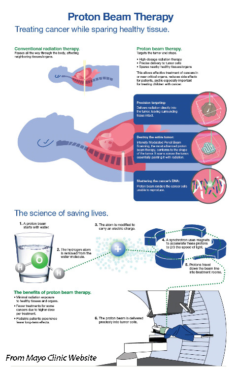 Mayo_Clinic_InfoGraphic_Posted